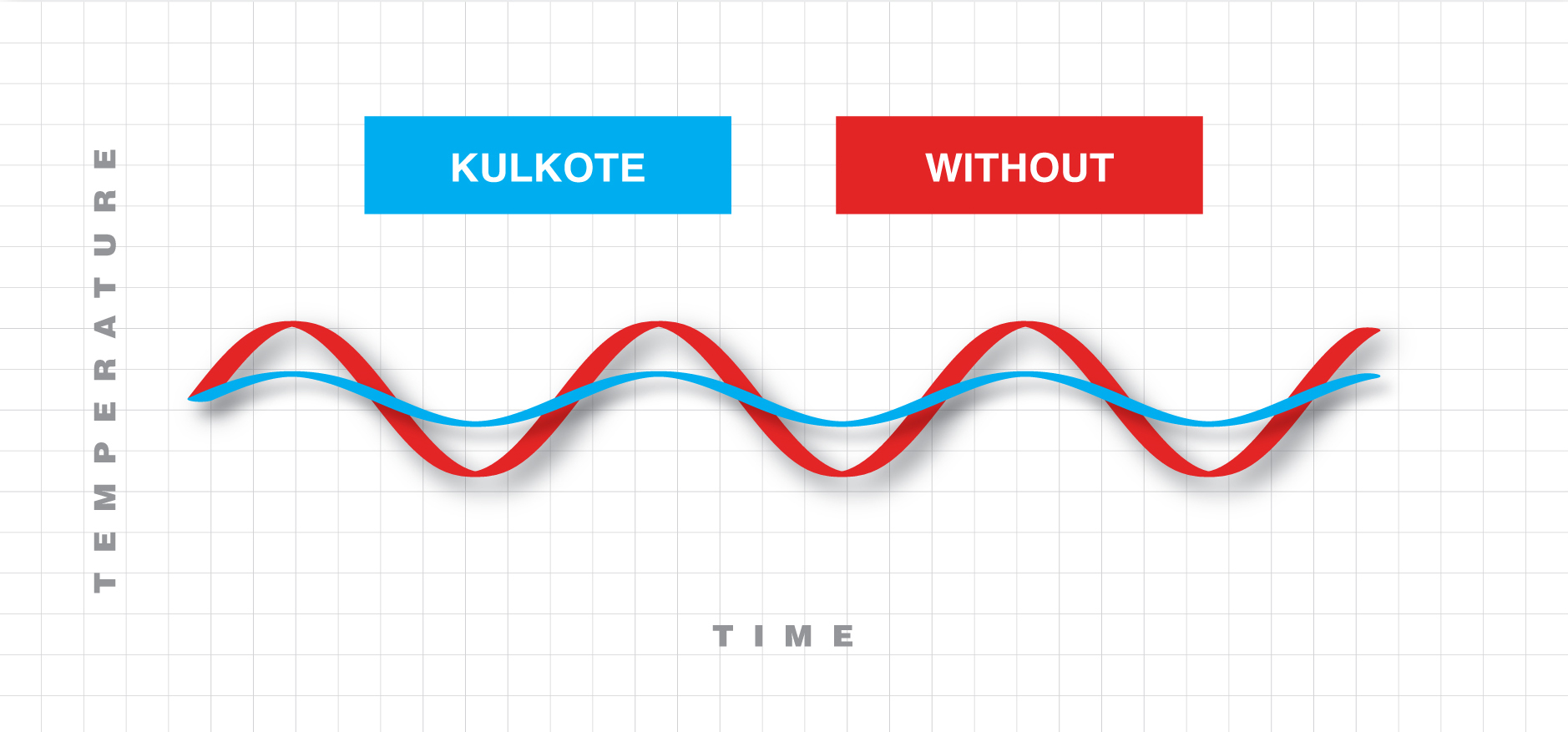 KulKote temperature difference